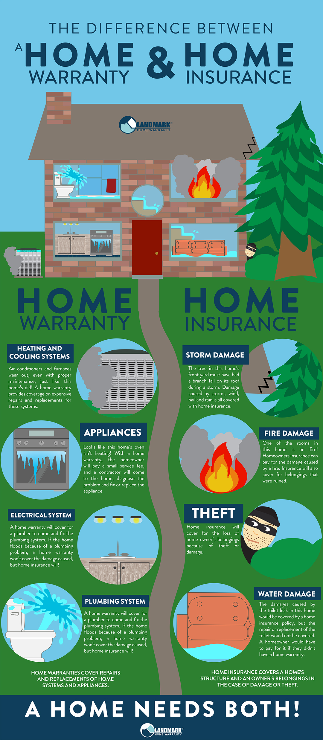 Home Warranty Vs Home Insurance What S The Difference Tindell Co Tindell Co